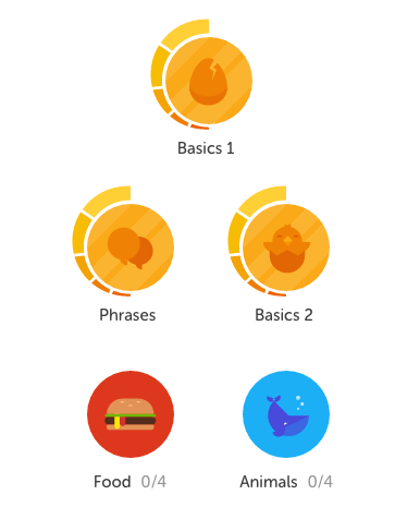 Graphic of my Spanish progress so far on Duolingo